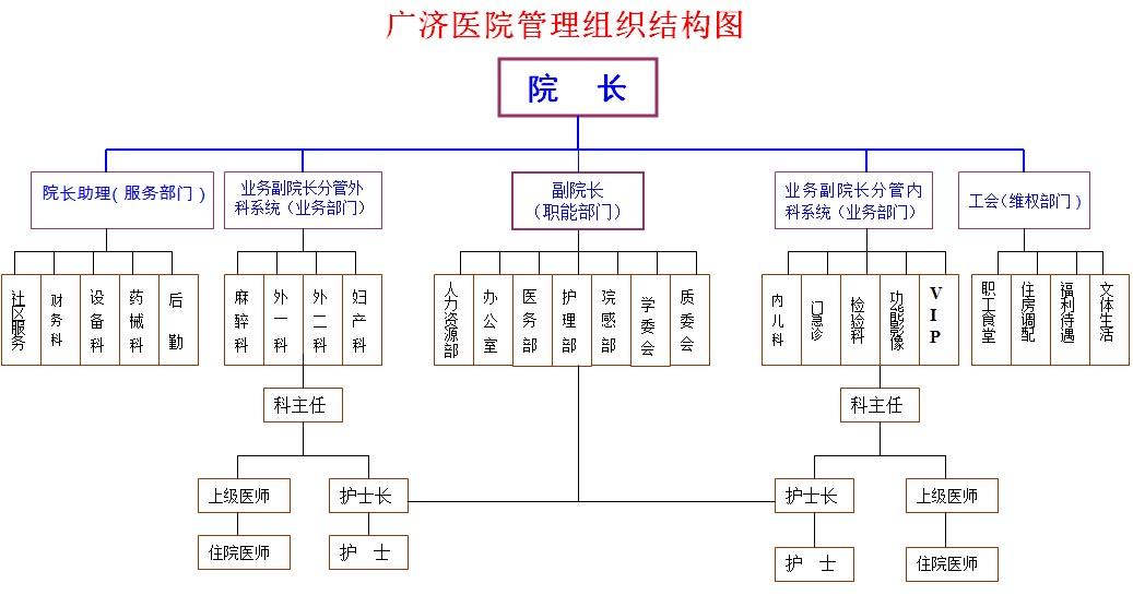 广济医院医院管理组织架构